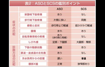 ASO診断図